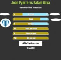 Jean Pyerre vs Rafael Gava h2h player stats