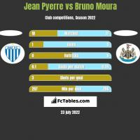Jean Pyerre vs Bruno Moura h2h player stats