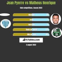 Jean Pyerre vs Matheus Henrique h2h player stats