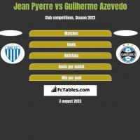 Jean Pyerre vs Guilherme Azevedo h2h player stats