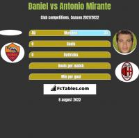 Daniel vs Antonio Mirante h2h player stats