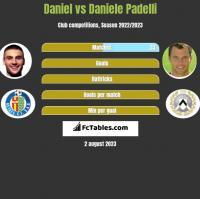 Daniel vs Daniele Padelli h2h player stats