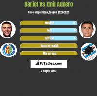Daniel vs Emil Audero h2h player stats