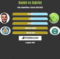 Daniel vs Gabriel h2h player stats