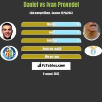 Daniel vs Ivan Provedel h2h player stats