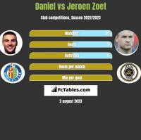 Daniel vs Jeroen Zoet h2h player stats