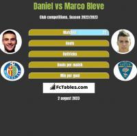 Daniel vs Marco Bleve h2h player stats