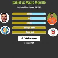 Daniel vs Mauro Vigorito h2h player stats