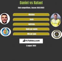 Daniel vs Rafael h2h player stats