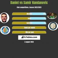 Daniel vs Samir Handanovic h2h player stats