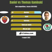 Daniel vs Thomas Kaminski h2h player stats