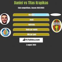 Daniel vs Titas Krapikas h2h player stats