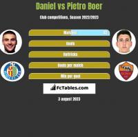 Daniel vs Pietro Boer h2h player stats