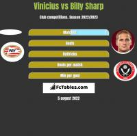 Vinicius vs Billy Sharp h2h player stats