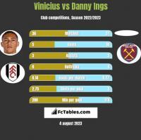 Vinicius vs Danny Ings h2h player stats