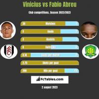 Vinicius vs Fabio Abreu h2h player stats