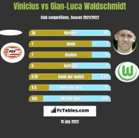 Vinicius vs Gian-Luca Waldschmidt h2h player stats