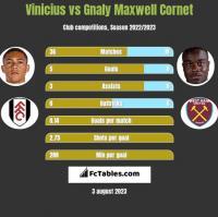 Vinicius vs Gnaly Maxwell Cornet h2h player stats