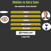 Vinicius vs Harry Kane h2h player stats