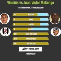 Vinicius vs Jean-Victor Makengo h2h player stats
