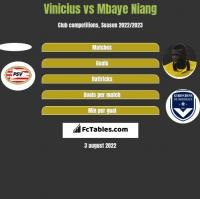 Vinicius vs Mbaye Niang h2h player stats