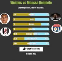 Vinicius vs Moussa Dembele h2h player stats