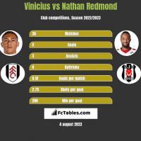 Vinicius vs Nathan Redmond h2h player stats