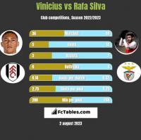 Vinicius vs Rafa Silva h2h player stats