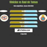 Vinicius vs Raul de Tomas h2h player stats