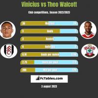 Vinicius vs Theo Walcott h2h player stats