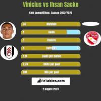 Vinicius vs Ihsan Sacko h2h player stats