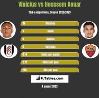Vinicius vs Houssem Aouar h2h player stats