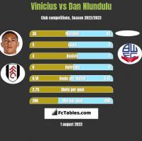 Vinicius vs Dan Nlundulu h2h player stats