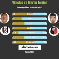 Vinicius vs Martin Terrier h2h player stats