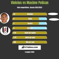 Vinicius vs Maxime Pelican h2h player stats