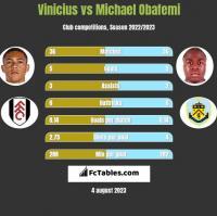 Vinicius vs Michael Obafemi h2h player stats