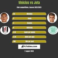 Vinicius vs Jota h2h player stats