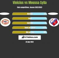 Vinicius vs Moussa Sylla h2h player stats