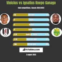 Vinicius vs Ignatius Knepe Ganago h2h player stats