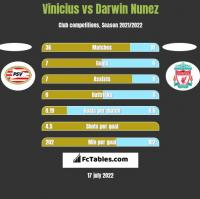 Vinicius vs Darwin Nunez h2h player stats