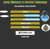 Jordy Gillekens vs Derrick Tshimanga h2h player stats