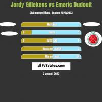 Jordy Gillekens vs Emeric Dudouit h2h player stats