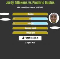 Jordy Gillekens vs Frederic Duplus h2h player stats