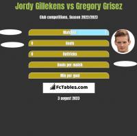 Jordy Gillekens vs Gregory Grisez h2h player stats