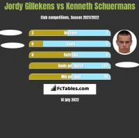Jordy Gillekens vs Kenneth Schuermans h2h player stats