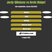 Jordy Gillekens vs Kevin Malget h2h player stats