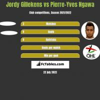 Jordy Gillekens vs Pierre-Yves Ngawa h2h player stats