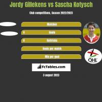 Jordy Gillekens vs Sascha Kotysch h2h player stats