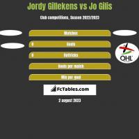 Jordy Gillekens vs Jo Gilis h2h player stats