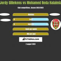 Jordy Gillekens vs Mohamed Reda Halaimia h2h player stats